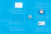 Mind map: Gestion de Proyectos