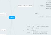 Mind map: 伊藤弘文
