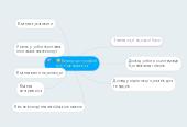 Mind map: Вимоги до професії MICE-менеджера