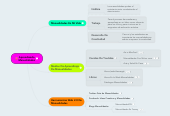Mind map: Aprendiendo Manualidades
