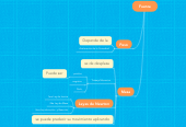 Mind map: Fuerza