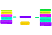 Mind map: Uso de las Tics en el aula  de clases