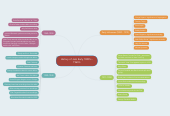 Mind map: History of Jazz Early 1800's - 1960's