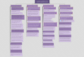 Mind map: PLANNING A PRESENTATION CREATIVE PRESENTATION 2.4