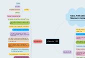 Mind map: Articulo 123