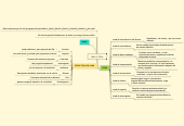Mind map: LEAD Y TIPOS