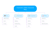 Mind map: Charlotte's Web Character Map