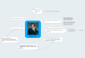 Mind map: Ugo Foscolo
