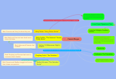 Mind map: Cammie Morgan