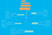 Mind map: MadelineWhittier