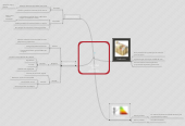Mind map: CULTURA DEL AHORRO