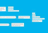 Mind map: Evolución de la Teoría Administrativa