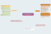 Mind map: EDUCATIONAL TECHNOLOGY TREACHING