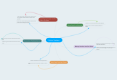 Mind map: Katniss Everdeen