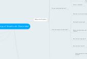 Mind map: Copy of Desenho do Cliente Ideal