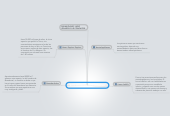 Mind map: EVOLUCION DEL SER HUMANO