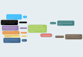 Mind map: la electricidad