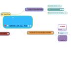 Mind map: CIBERCULTURA- PLE