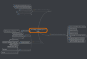Mind map: Mind Map of Readings and Ideas