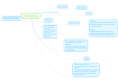 Mind map: Commerce Exam