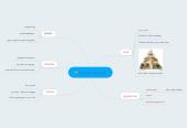Mind map: sundhed og livstil