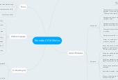 Mind map: Brandão 2016 Mídias