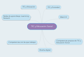 Mind map: TIC y Educación Social
