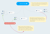 Mind map: Animal Class
