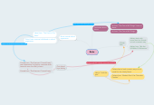Mind map: Bette