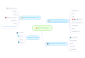 Mind map: My PLE Karen