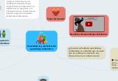 Mind map: Características y elementos del aprendizaje colaborativo
