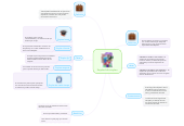 Mind map: Empleo/sub empleo