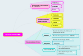 Mind map: Psicología Educativa