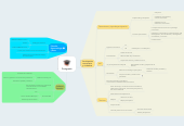 Mind map: Postgrado