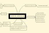 Mind map: REDES DE COMPUTACION