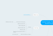 Mind map: Usability Studies: The $1 Fix to the $100 Problem
