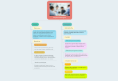Mind map: Empleo/Subempleo