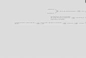 Mind map: propiedades mecanicas de losmateriales