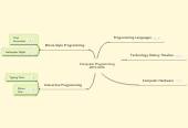 Mind map: Computer Programming 2015-2016