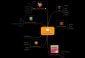 Mind map: Mi ple de aprendizaje