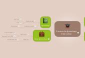 Mind map: Proceso de Aprendizaje Cibercultura