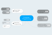 Mind map: Computer  Programming