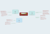 Mind map: Objectives: Students will be able to classifybiotic and abiotic factors and identify the linksbetween them .