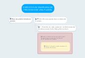 Mind map: DIEÑO DE UN DIAGRAMA DE PROCESOS DE UNA PLANTA