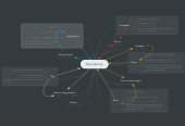 Mind map: Mark Watney