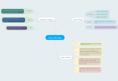 Mind map: Dusty's Mind Map