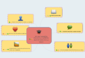 Mind map: DE QUE MANERA