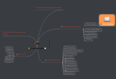 Mind map: IT Fundamentals