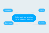 Mind map: Estrategia de preciosen productos nuevos