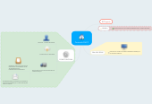 Mind map: Protocolo DHCP